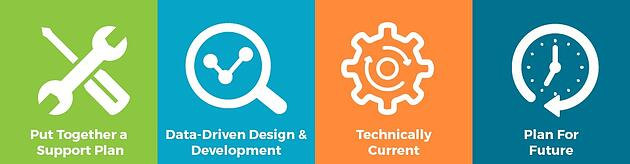 Illustration: Put Together a Support Plan, Data-Driven Design & Development, Technically Current, Plan For Future