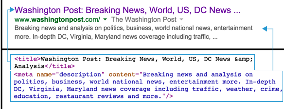 SERP for Washington Post